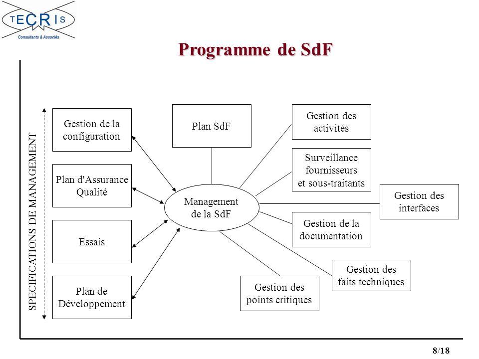 8/18 Gestion de la configuration Gestion de la configuration Plan d'Assurance Qualité Plan d'Assurance Qualité Essais Plan de Développement Plan de Dé