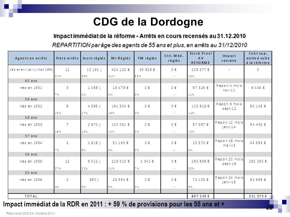 Réunions CDG 24- Octobre 2011 22 REPARTITION par âge des agents de 55 ans et plus, en arrêts au 31/12/2010 Impact immédiat de la réforme - Arrêts en cours recensés au 31.12.2010 CDG de la Dordogne Impact immédiat de la RDR en 2011 : + 59 % de provisions pour les 55 ans et +