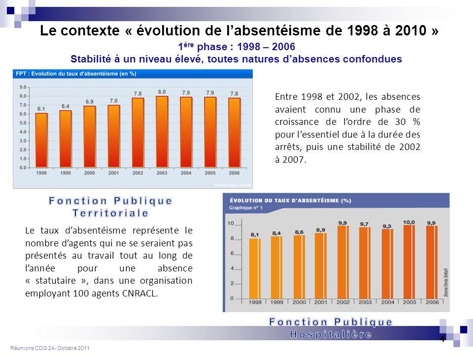 Réunions CDG 24- Octobre 2011 4 1 ère phase : 1998 – 2006 Stabilité à un niveau élevé, toutes natures dabsences confondues Entre 1998 et 2002, les absences avaient connu une phase de croissance de lordre de 30 % pour lessentiel due à la durée des arrêts, puis une stabilité de 2002 à 2007.