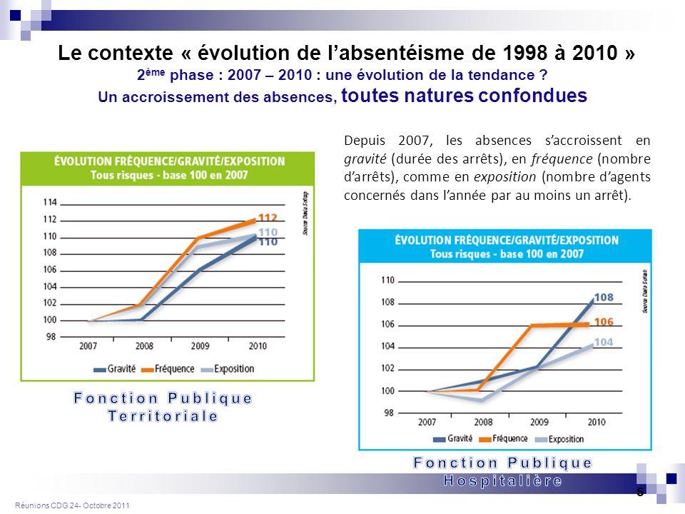 Réunions CDG 24- Octobre 2011 5 2 ème phase : 2007 – 2010 : une évolution de la tendance .