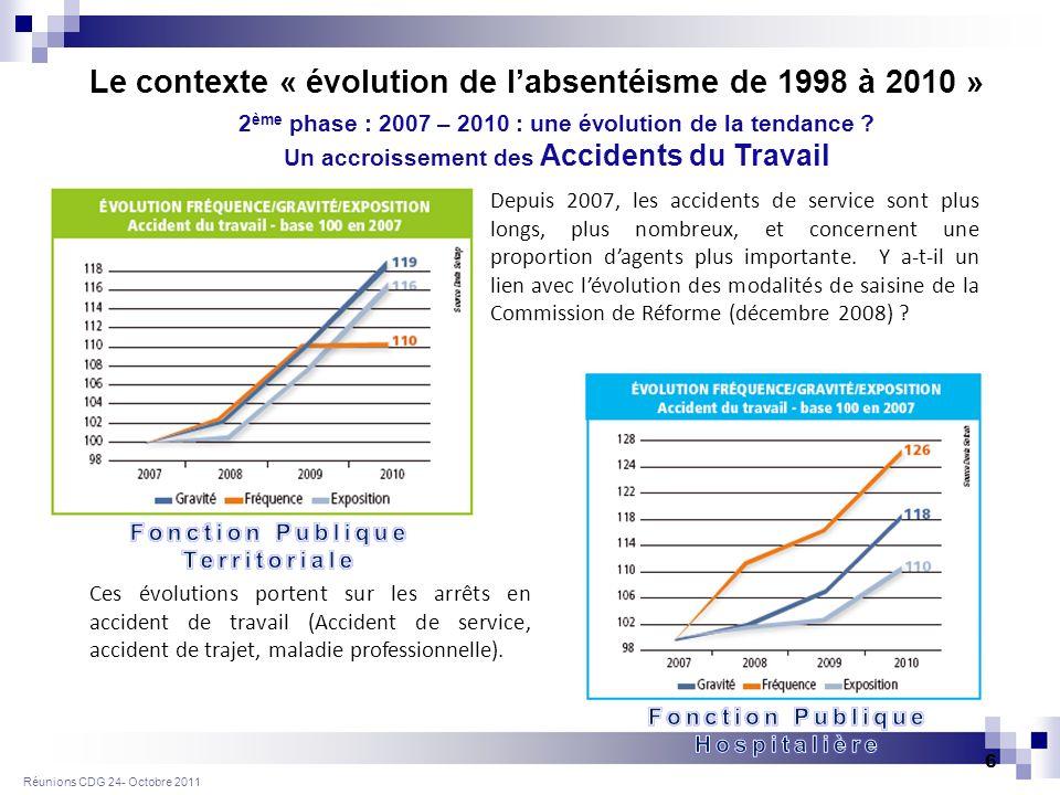 Réunions CDG 24- Octobre 2011 6 Depuis 2007, les accidents de service sont plus longs, plus nombreux, et concernent une proportion dagents plus importante.