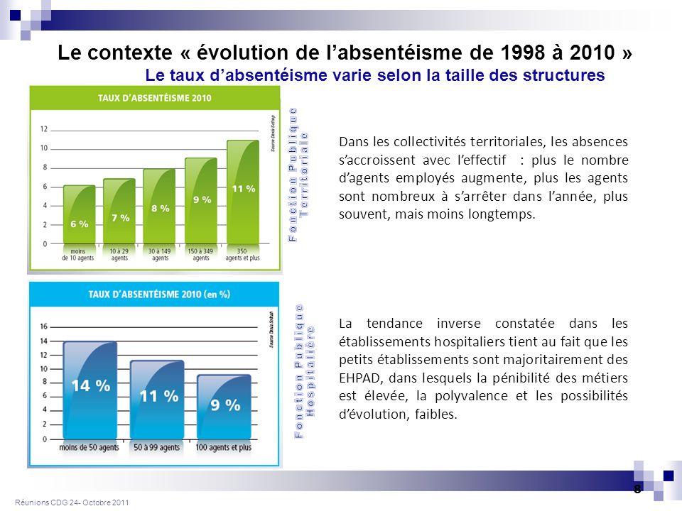 Réunions CDG 24 - Octobre 2011 9 Quelles sont les obligations induites par la loi du 9 novembre 2010 ?