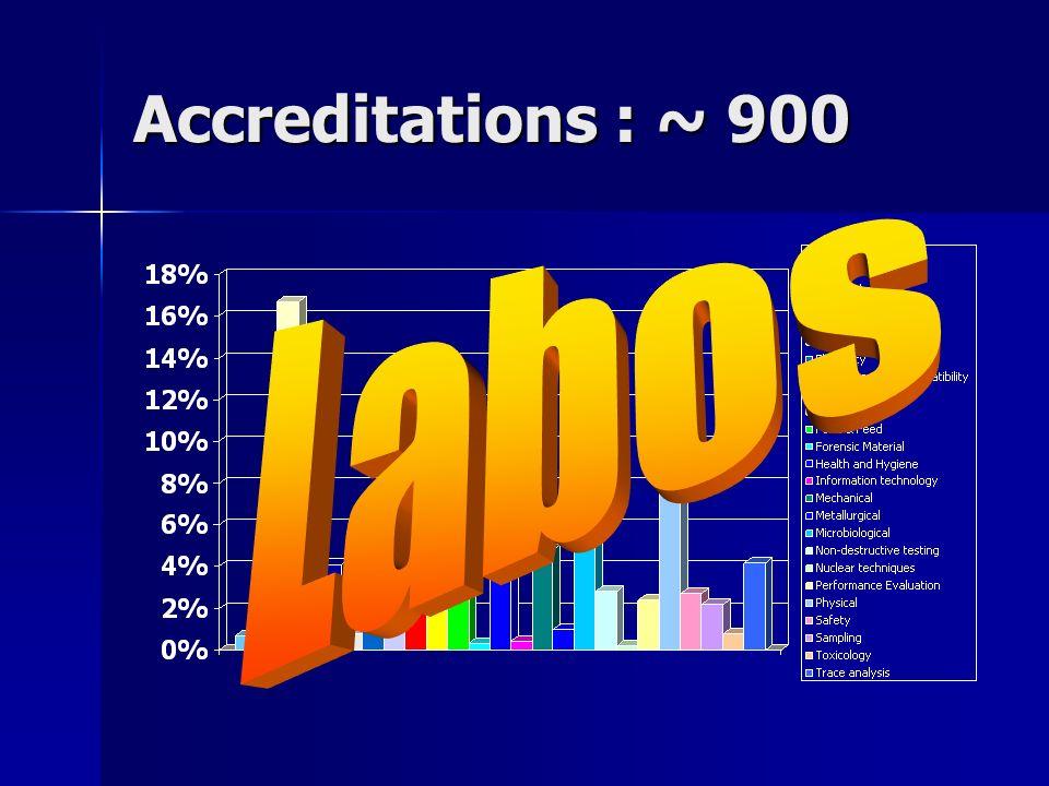 Accreditations : ~ 900