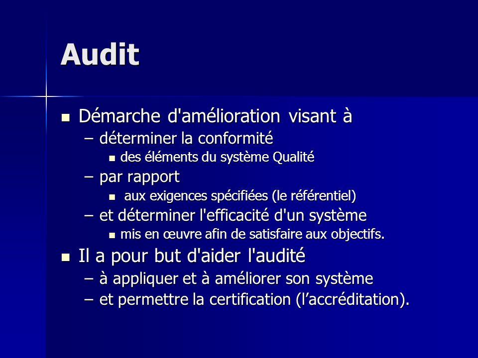 Audit Démarche d'amélioration visant à Démarche d'amélioration visant à –déterminer la conformité des éléments du système Qualité des éléments du syst
