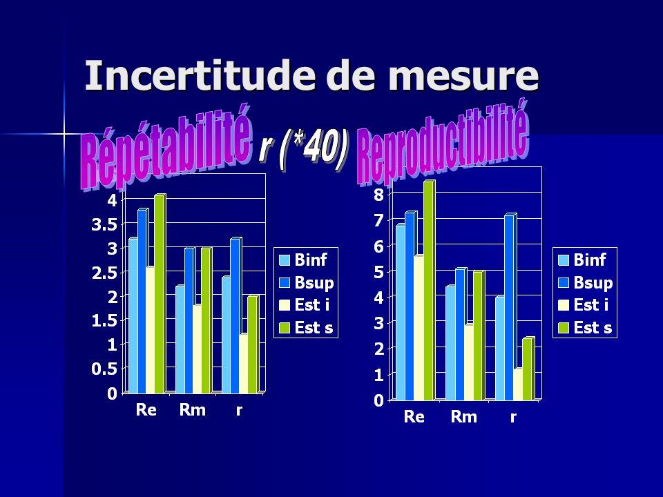 Incertitude de mesure