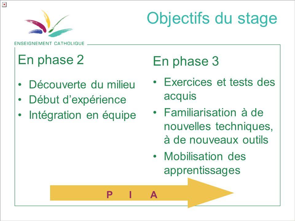 En phase 2 Découverte du milieu Début dexpérience Intégration en équipe En phase 3 Exercices et tests des acquis Familiarisation à de nouvelles techniques, à de nouveaux outils Mobilisation des apprentissages P I A