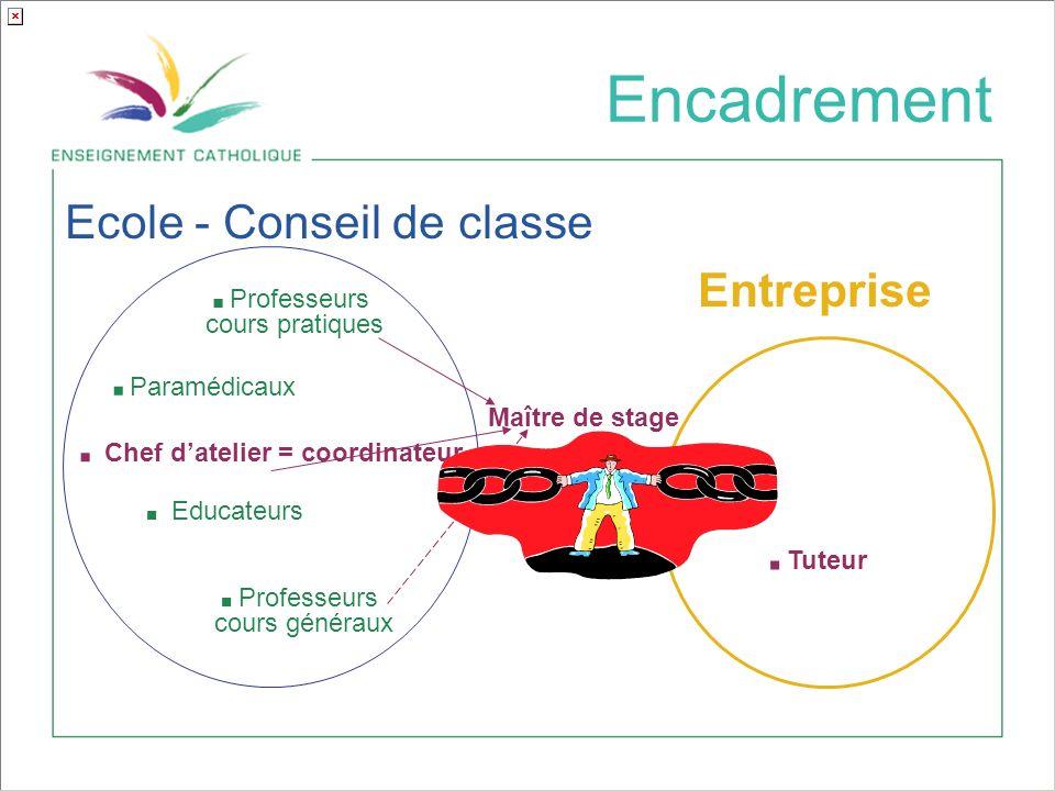 Encadrement Ecole - Conseil de classe Entreprise Maître de stage.