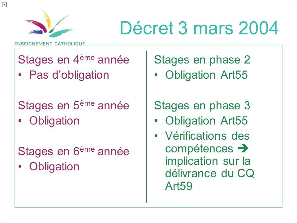 Décret 3 mars 2004 Stages en 4 ème année Pas dobligation Stages en 5 ème année Obligation Stages en 6 ème année Obligation Stages en phase 2 Obligation Art55 Stages en phase 3 Obligation Art55 Vérifications des compétences implication sur la délivrance du CQ Art59