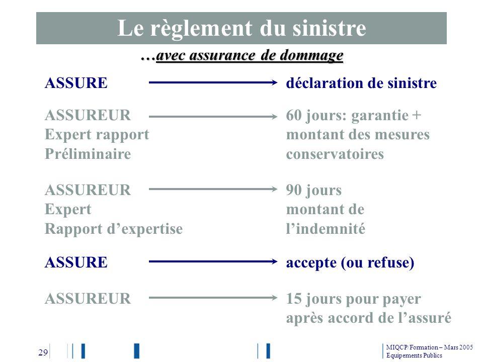 Le règlement du sinistre …avec assurance de dommage ASSUREUR60 jours: garantie + Expert rapportmontant des mesures Préliminaireconservatoires ASSUREUR