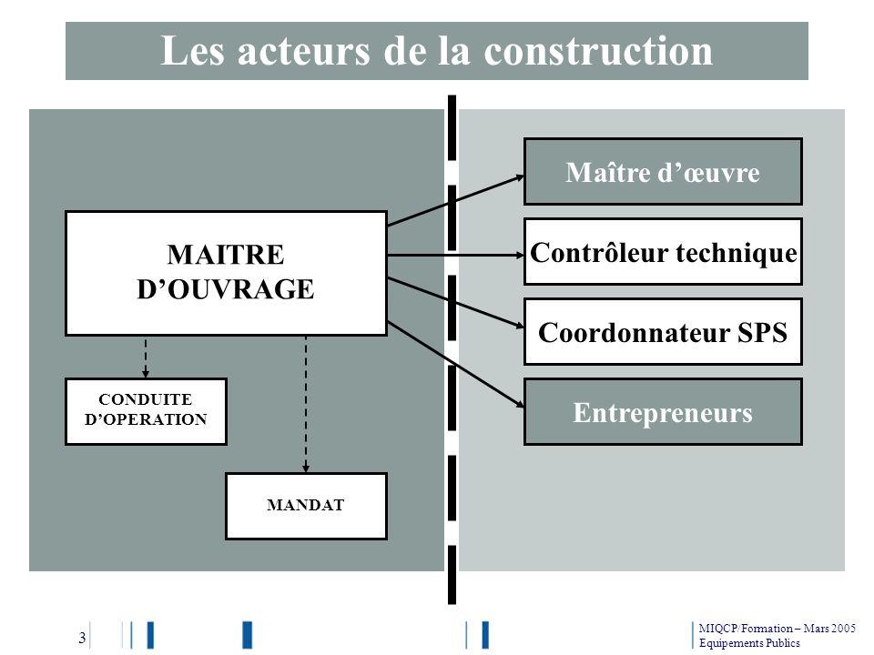 Les acteurs de la construction MAITRE DOUVRAGE CONDUITE DOPERATION MANDAT Maître dœuvre Contrôleur technique Coordonnateur SPS Entrepreneurs MIQCP/For