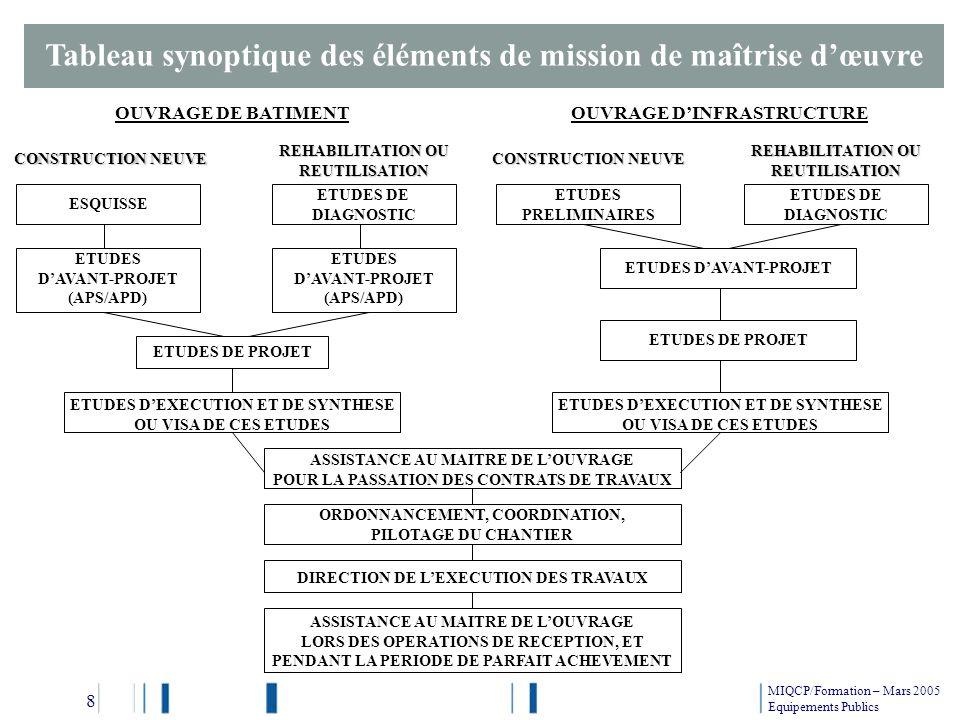 Tableau synoptique des éléments de mission de maîtrise dœuvre OUVRAGE DE BATIMENTOUVRAGE DINFRASTRUCTURE ESQUISSE ETUDES DE DIAGNOSTIC ETUDES DAVANT-P