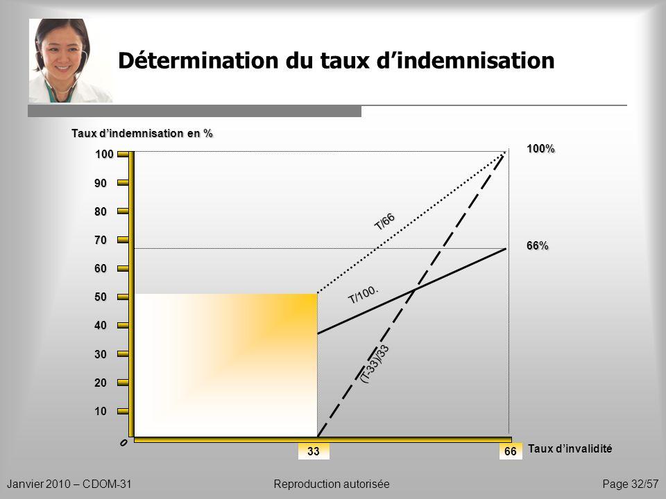 Détermination du taux dindemnisation Janvier 2010 – CDOM-31Reproduction autorisée Page 32/57 33 0 10 20 30 40 50 60 70 80 90 Taux dindemnisation en %