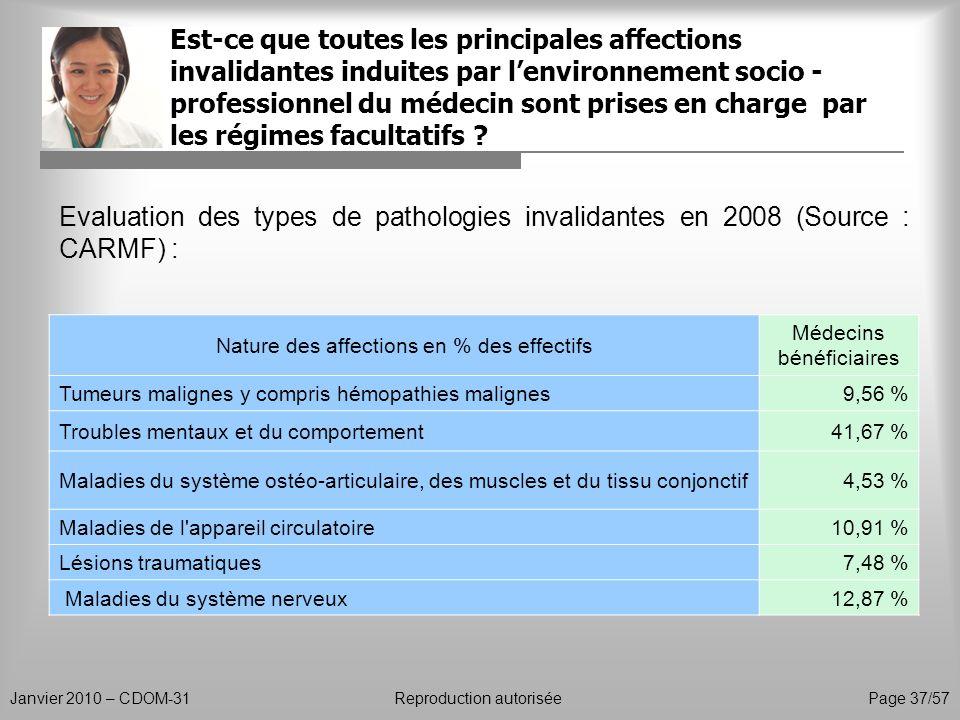 Est-ce que toutes les principales affections invalidantes induites par lenvironnement socio - professionnel du médecin sont prises en charge par les r