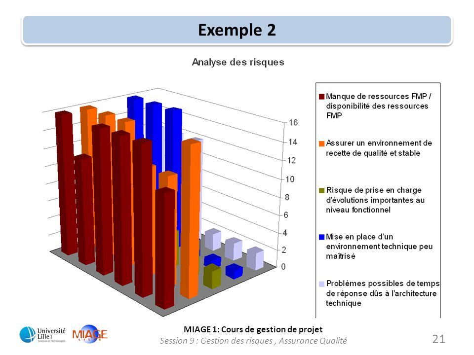MIAGE 1: Cours de gestion de projet Session 9 : Gestion des risques, Assurance Qualité Exemple 2 21