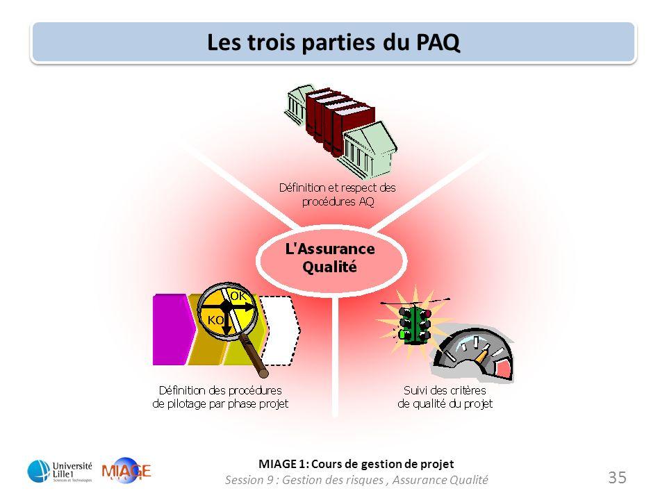 MIAGE 1: Cours de gestion de projet Session 9 : Gestion des risques, Assurance Qualité Les trois parties du PAQ 35