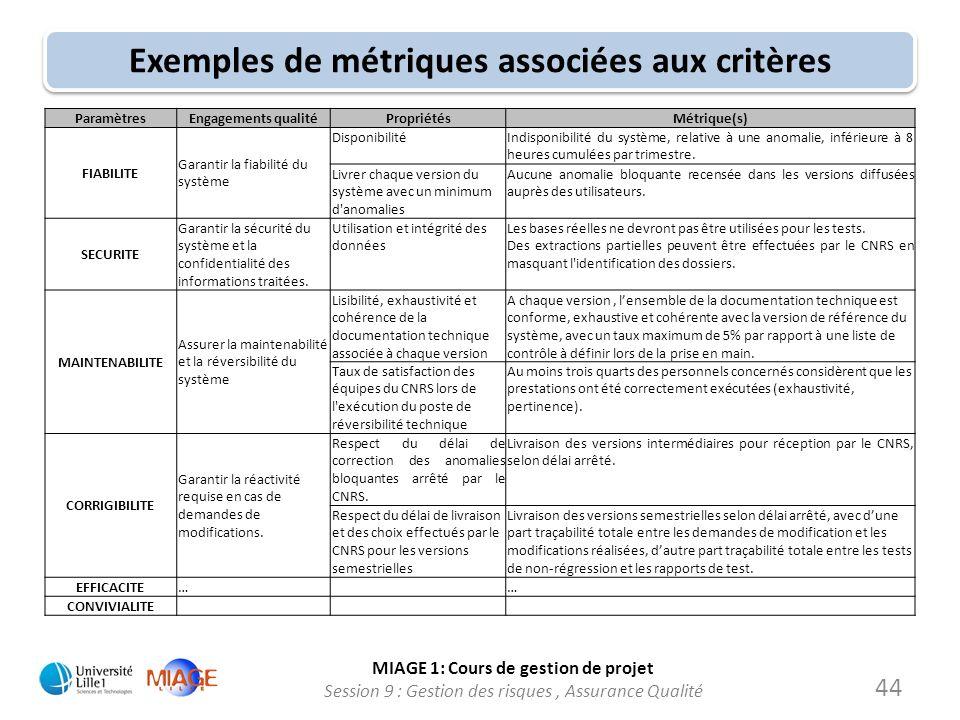 MIAGE 1: Cours de gestion de projet Session 9 : Gestion des risques, Assurance Qualité Exemples de métriques associées aux critères ParamètresEngageme