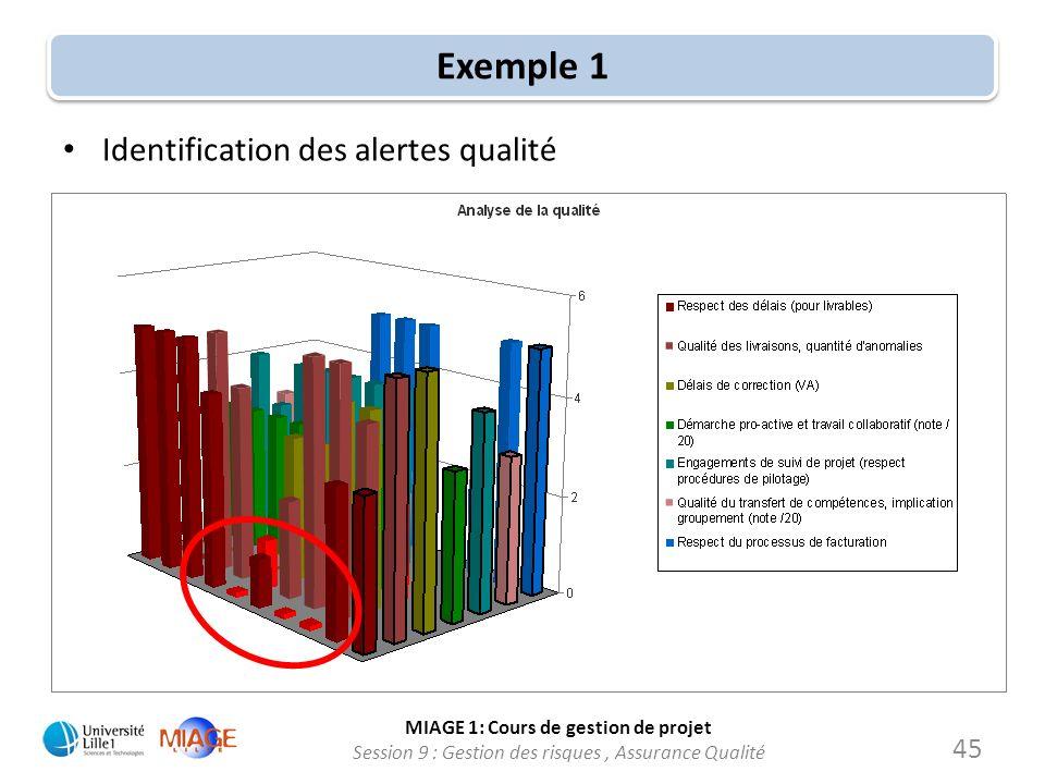 MIAGE 1: Cours de gestion de projet Session 9 : Gestion des risques, Assurance Qualité Exemple 1 Identification des alertes qualité 45