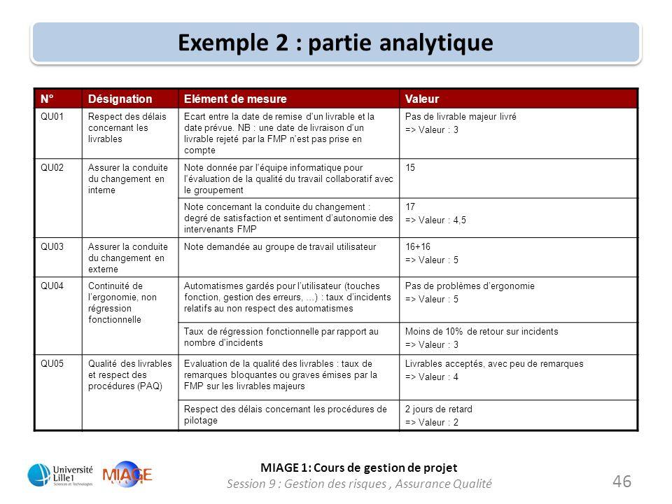 MIAGE 1: Cours de gestion de projet Session 9 : Gestion des risques, Assurance Qualité Exemple 2 : partie analytique 46 N°DésignationElément de mesure