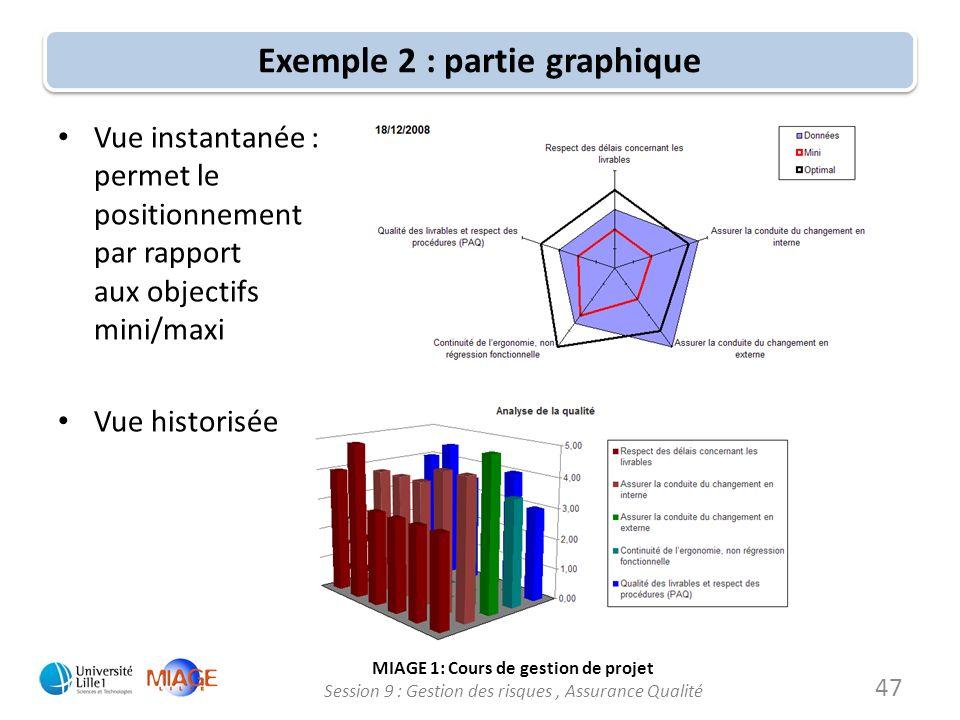 MIAGE 1: Cours de gestion de projet Session 9 : Gestion des risques, Assurance Qualité Exemple 2 : partie graphique Vue instantanée : permet le positi