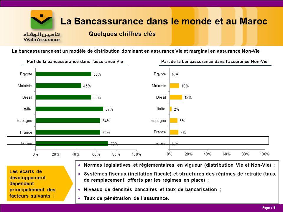 Page : 6 La Bancassurance dans le monde et au Maroc Quelques chiffres clés La croissance de lassurance Vie au Maroc a été près de 2 fois supérieure à celle de lassurance Non-Vie entre 2005 et 2011.