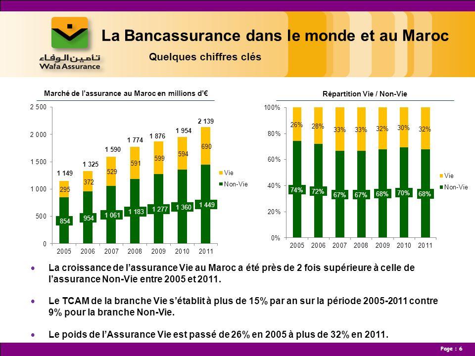 Page : 7 La Bancassurance dans le monde et au Maroc Quelques chiffres clés Au Maroc, la réglementation ne permet de distribuer à travers le réseau bancaire que les produits dassurance de personnes et lassistance.