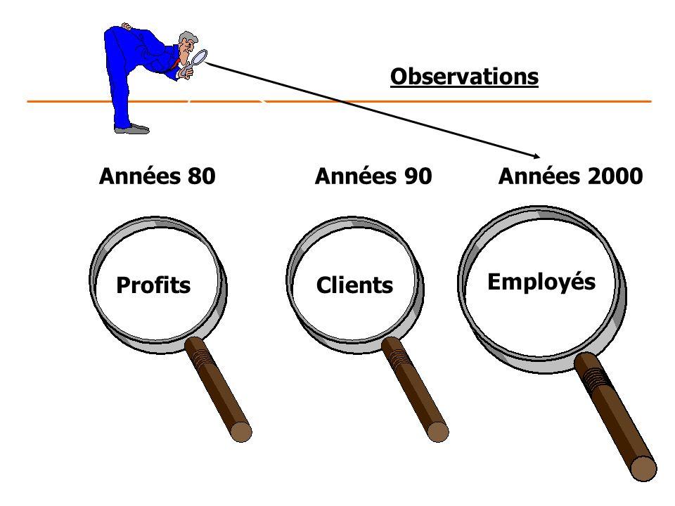Observations Années 80 Années 90 Années 2000 ProfitsClients Employés
