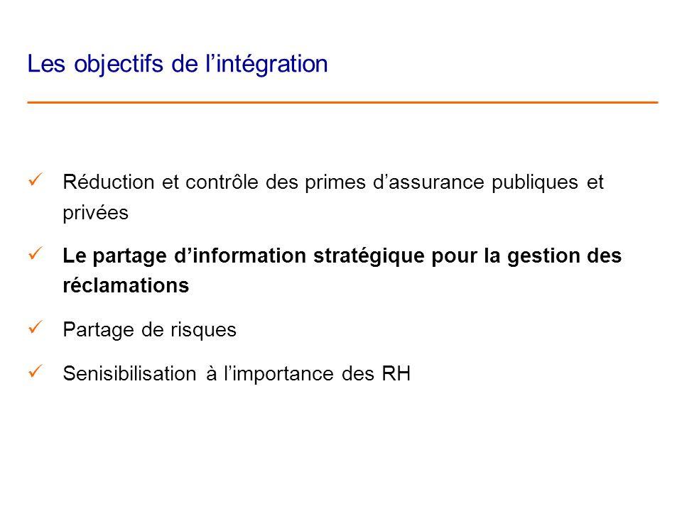 Les objectifs de lintégration Réduction et contrôle des primes dassurance publiques et privées Le partage dinformation stratégique pour la gestion des réclamations Partage de risques Senisibilisation à limportance des RH