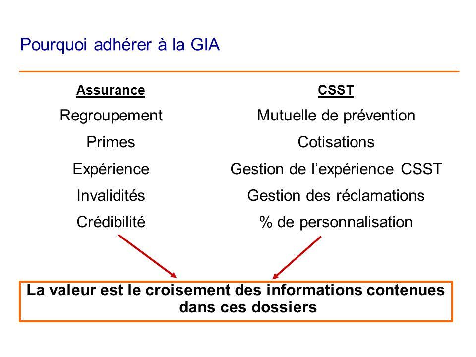Assurance Regroupement Primes Expérience Invalidités Crédibilité CSST Mutuelle de prévention Cotisations Gestion de lexpérience CSST Gestion des réclamations % de personnalisation La valeur est le croisement des informations contenues dans ces dossiers Pourquoi adhérer à la GIA
