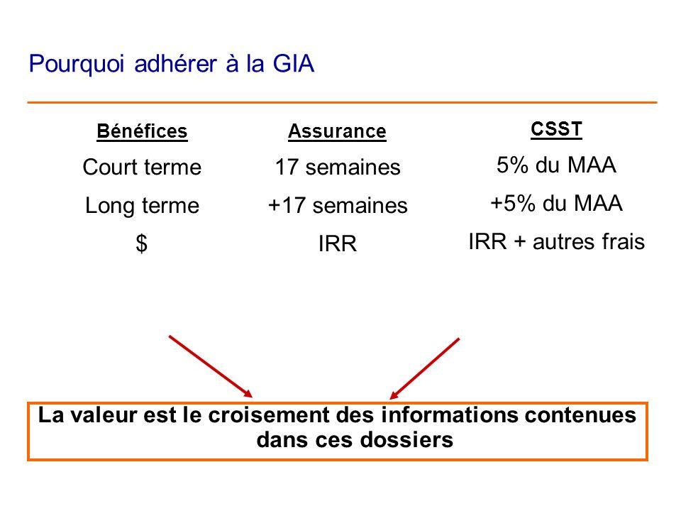 Assurance 17 semaines +17 semaines IRR CSST 5% du MAA +5% du MAA IRR + autres frais La valeur est le croisement des informations contenues dans ces dossiers Pourquoi adhérer à la GIA Bénéfices Court terme Long terme $