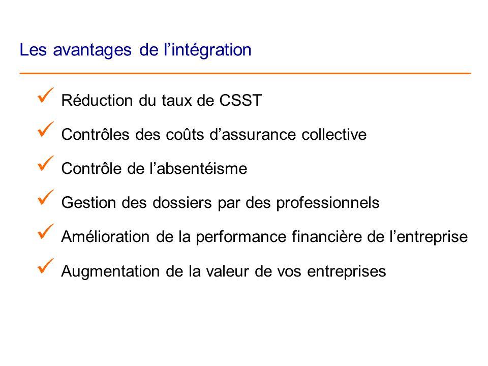 Les avantages de lintégration Réduction du taux de CSST Contrôles des coûts dassurance collective Contrôle de labsentéisme Gestion des dossiers par des professionnels Amélioration de la performance financière de lentreprise Augmentation de la valeur de vos entreprises