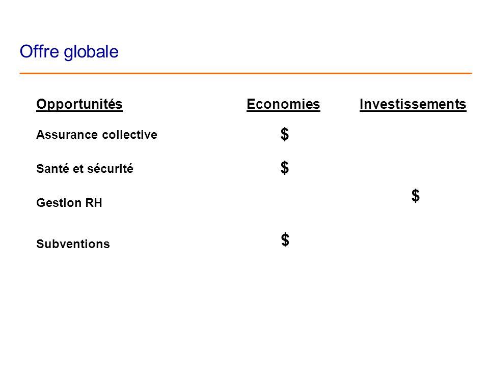 Offre globale Opportunités Assurance collective Santé et sécurité Gestion RH Subventions Economies $ $ Investissements $ $