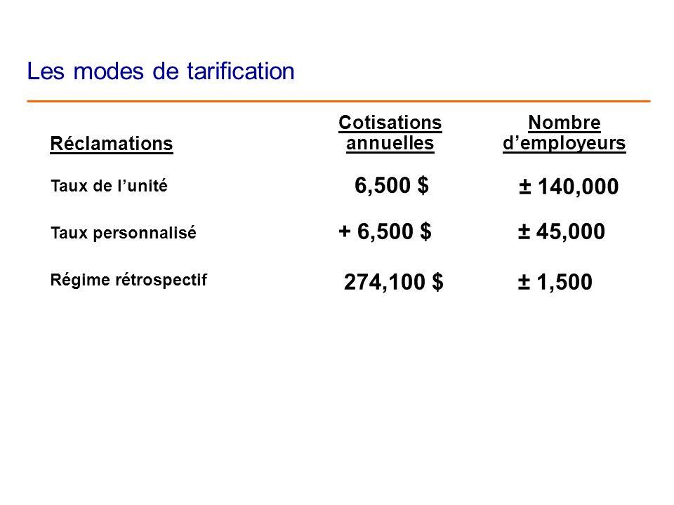 Les modes de tarification Réclamations Taux de lunité Taux personnalisé Régime rétrospectif Cotisations annuelles 6,500 $ + 6,500 $ 274,100 $ Nombre demployeurs ± 140,000 ± 45,000 ± 1,500