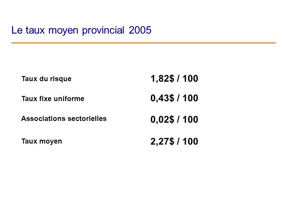 Le taux moyen provincial 2005 Taux du risque Taux fixe uniforme Associations sectorielles Taux moyen 1,82$ / 100 0,43$ / 100 0,02$ / 100 2,27$ / 100