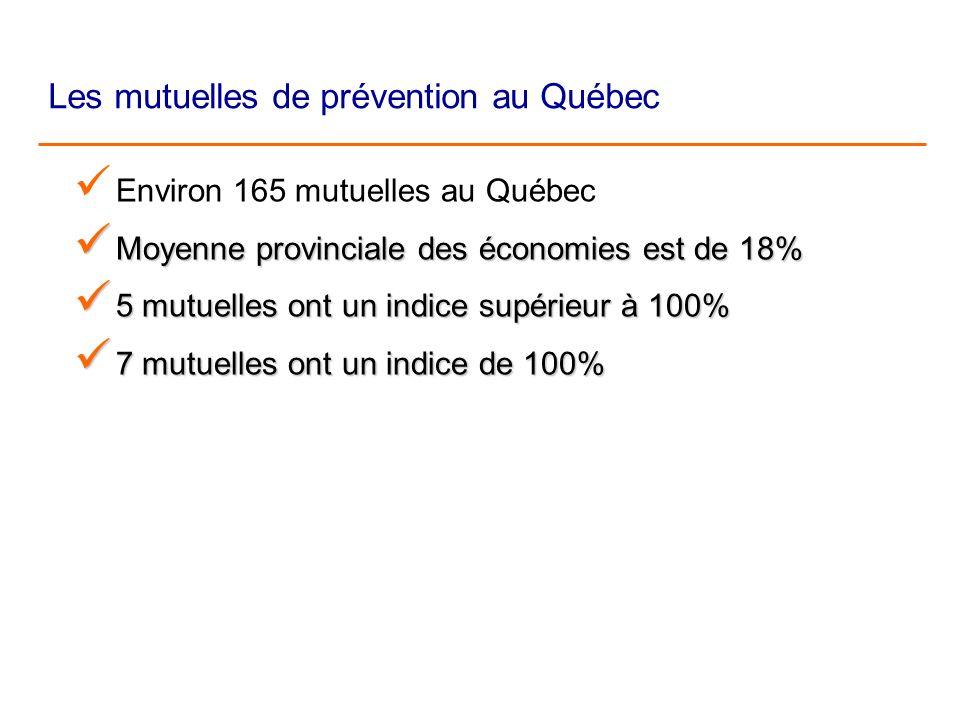 Les mutuelles de prévention au Québec Environ 165 mutuelles au Québec Moyenne provinciale des économies est de 18% Moyenne provinciale des économies est de 18% Moyenne provinciale des économies est de 18% Moyenne provinciale des économies est de 18% 5 mutuelles ont un indice supérieur à 100% 5 mutuelles ont un indice supérieur à 100% 5 mutuelles ont un indice supérieur à 100% 5 mutuelles ont un indice supérieur à 100% 7 mutuelles ont un indice de 100% 7 mutuelles ont un indice de 100% 7 mutuelles ont un indice de 100% 7 mutuelles ont un indice de 100%