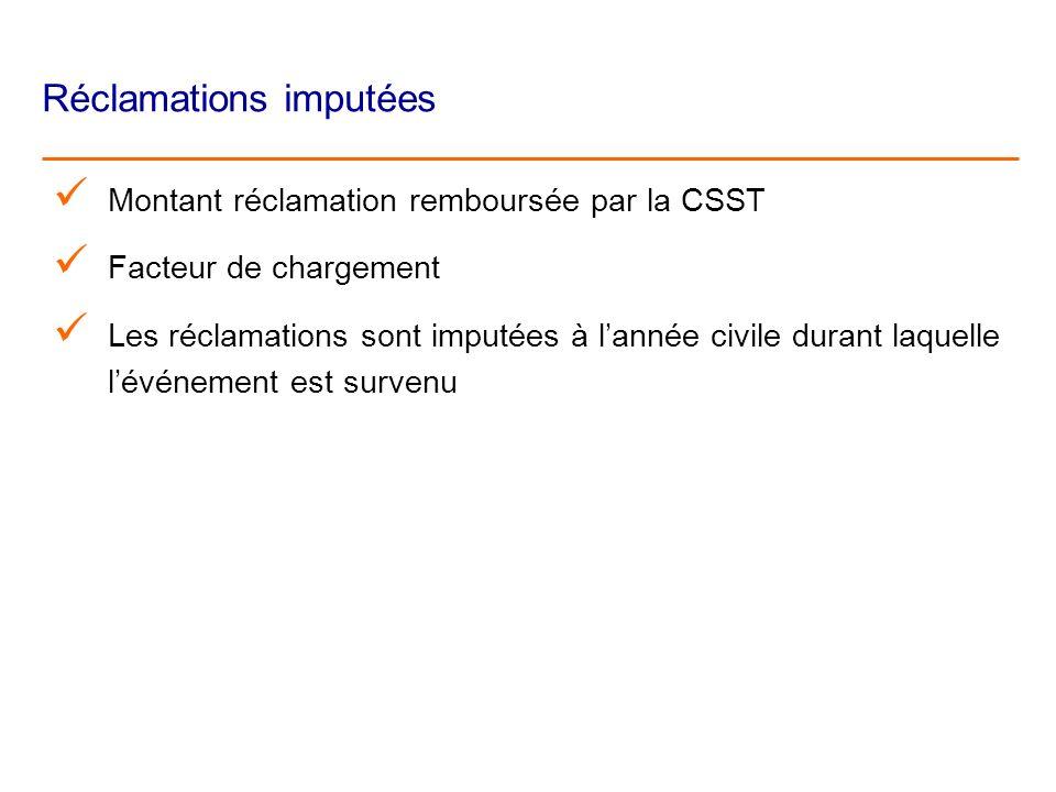 Réclamations imputées Montant réclamation remboursée par la CSST Facteur de chargement Les réclamations sont imputées à lannée civile durant laquelle lévénement est survenu