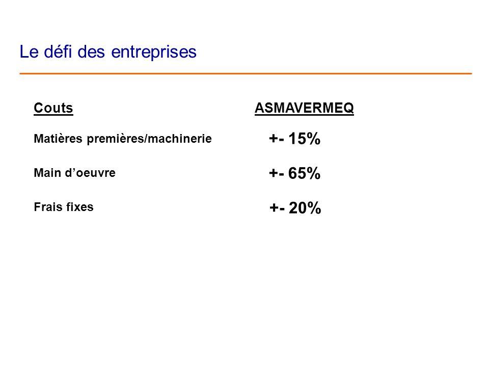 Le défi des entreprises Couts Matières premières/machinerie Main doeuvre Frais fixes ASMAVERMEQ +- 20% +- 15% +- 65%