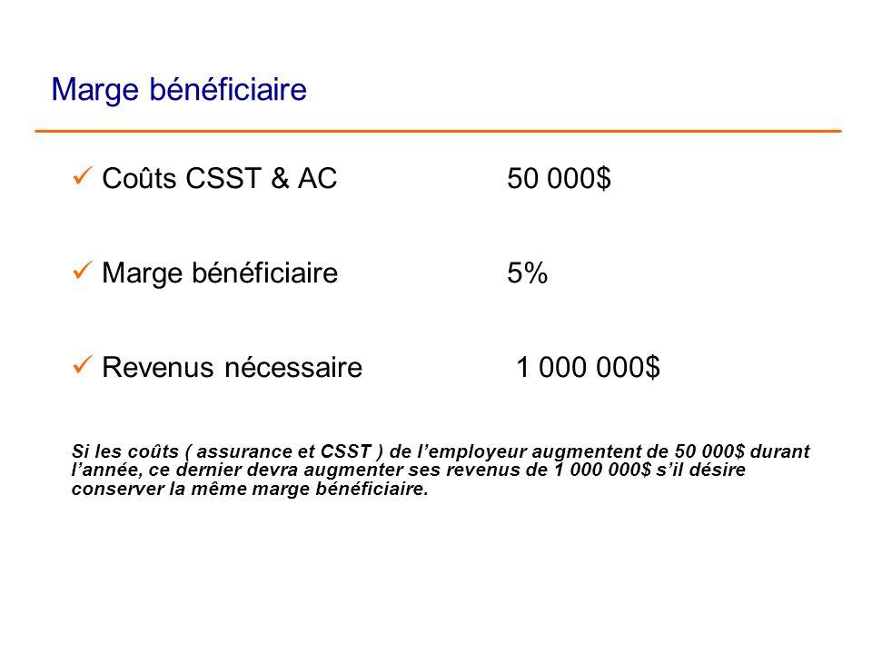 Marge bénéficiaire Coûts CSST & AC50 000$ Marge bénéficiaire5% Revenus nécessaire 1 000 000$ Si les coûts ( assurance et CSST ) de lemployeur augmente