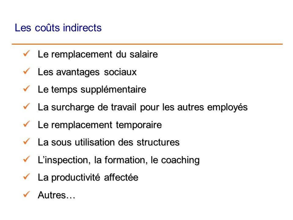 Les coûts indirects Le remplacement du salaire Le remplacement du salaire Le remplacement du salaire Le remplacement du salaire Les avantages sociaux