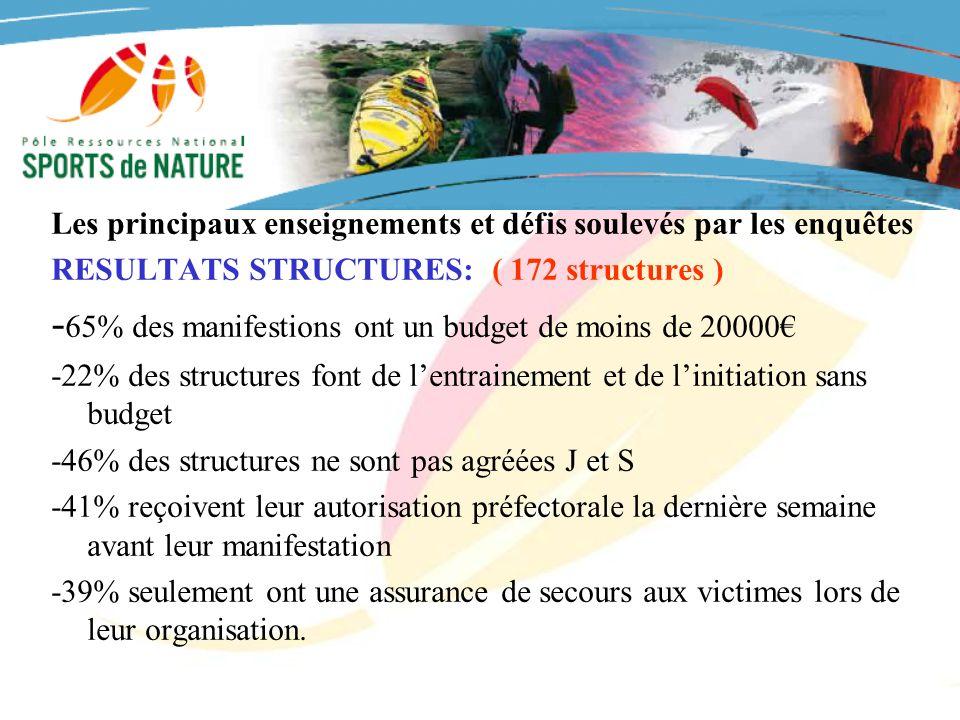 GROUPEMENT NATIONAL DES RAIDS MULTISPORTS DE NATURE Les principaux enseignements et défis soulevés par les enquêtes RESULTATS STRUCTURES: ( 172 struct