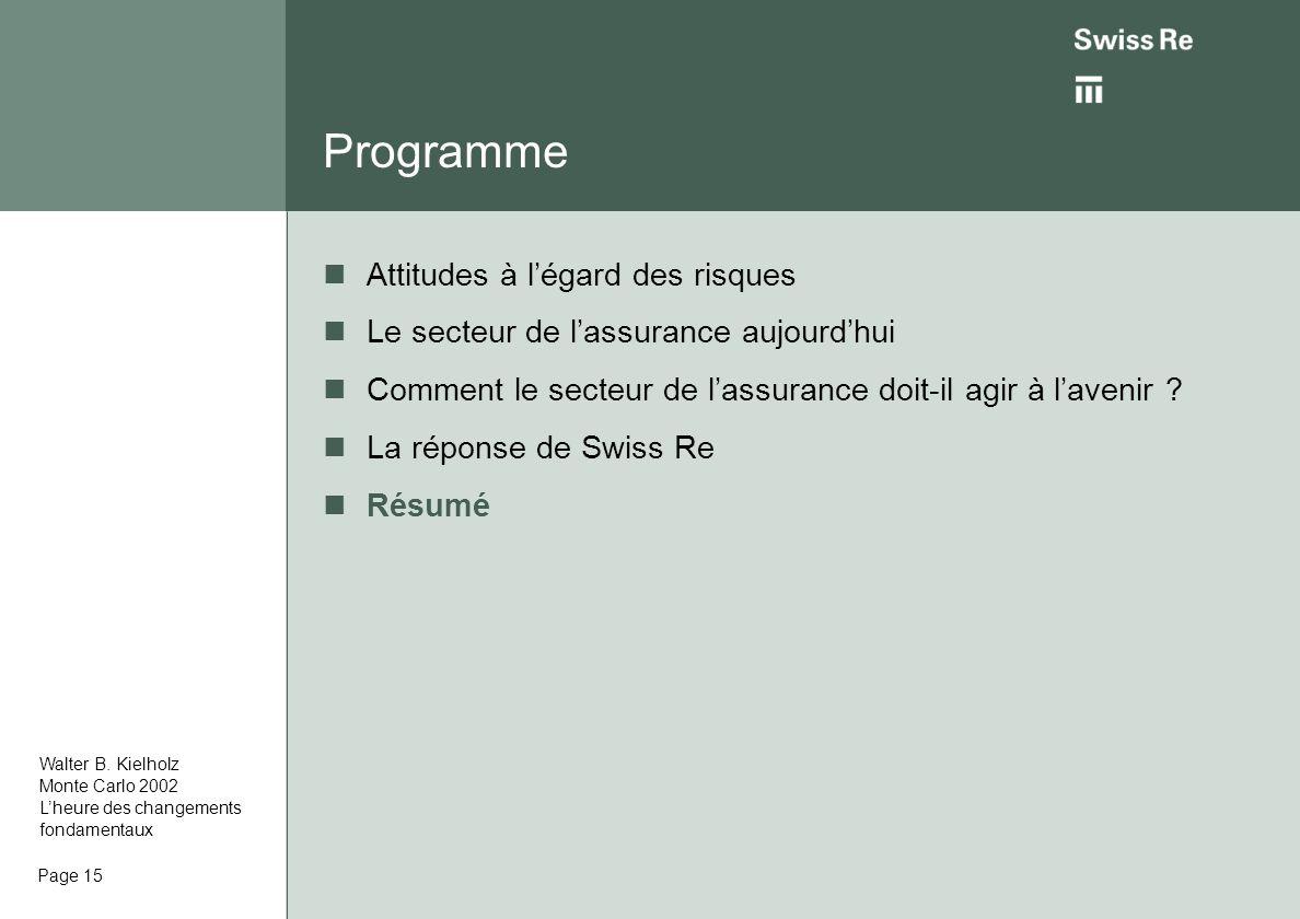 Page 15 Programme Attitudes à légard des risques Le secteur de lassurance aujourdhui Comment le secteur de lassurance doit-il agir à lavenir .