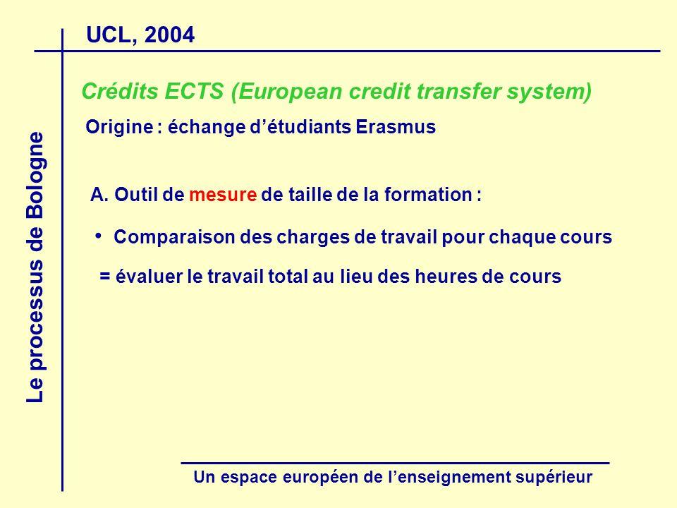 UCL, 2004 Le processus de Bologne Un espace européen de lenseignement supérieur Crédits ECTS (European credit transfer system) Origine : échange détud
