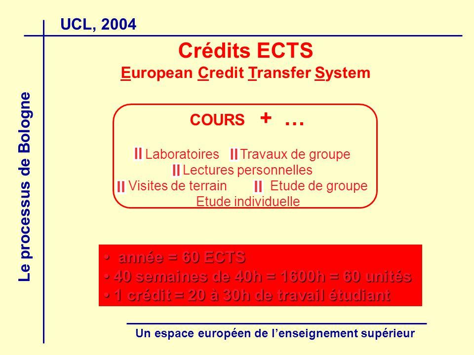 UCL, 2004 Le processus de Bologne Un espace européen de lenseignement supérieur année = 60 ECTS année = 60 ECTS 40 semaines de 40h = 1600h = 60 unités