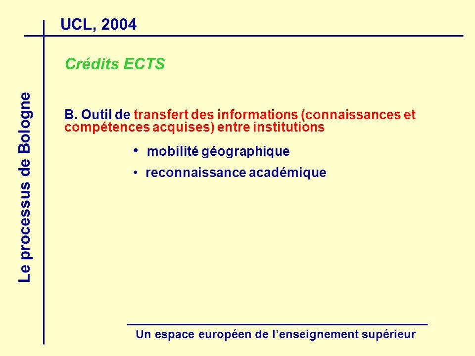 UCL, 2004 Le processus de Bologne Un espace européen de lenseignement supérieur Crédits ECTS B. Outil de transfert des informations (connaissances et