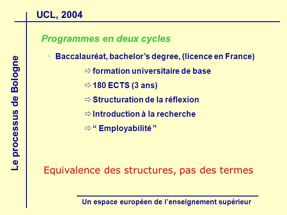 UCL, 2004 Le processus de Bologne Un espace européen de lenseignement supérieur Programmes en deux cycles Baccalauréat, bachelors degree, (licence en
