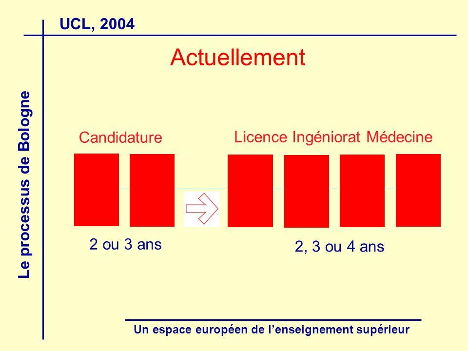 UCL, 2004 Le processus de Bologne Un espace européen de lenseignement supérieur Actuellement Candidature Licence Ingéniorat Médecine 2 ou 3 ans 2, 3 o