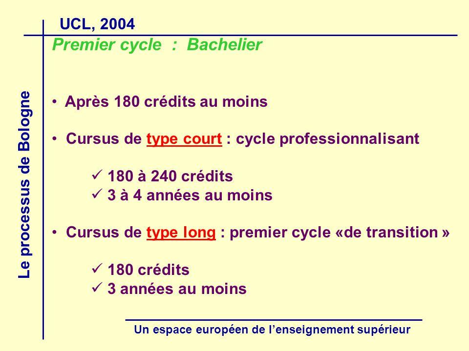 UCL, 2004 Le processus de Bologne Un espace européen de lenseignement supérieur Premier cycle : Bachelier Après 180 crédits au moins Cursus de type court : cycle professionnalisant 180 à 240 crédits 3 à 4 années au moins Cursus de type long : premier cycle «de transition » 180 crédits 3 années au moins