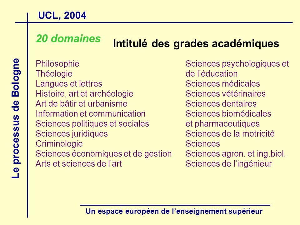 UCL, 2004 Le processus de Bologne Un espace européen de lenseignement supérieur 20 domaines PhilosophieSciences psychologiques et Théologiede léducati