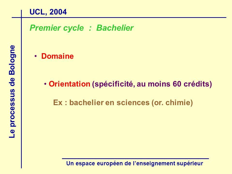 UCL, 2004 Le processus de Bologne Un espace européen de lenseignement supérieur Premier cycle : Bachelier Domaine Orientation (spécificité, au moins 6