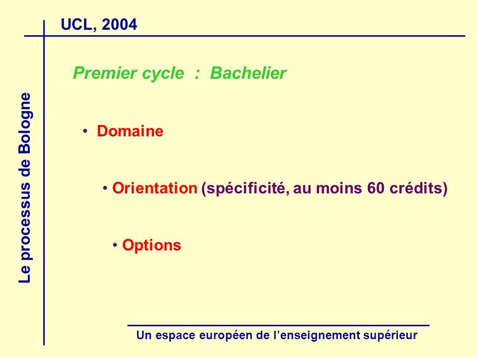 UCL, 2004 Le processus de Bologne Un espace européen de lenseignement supérieur Premier cycle : Bachelier Domaine Orientation (spécificité, au moins 60 crédits) Options