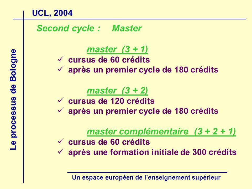 UCL, 2004 Le processus de Bologne Un espace européen de lenseignement supérieur Second cycle :Master master (3 + 1) cursus de 60 crédits après un prem